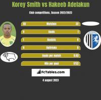Korey Smith vs Hakeeb Adelakun h2h player stats