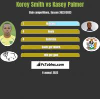 Korey Smith vs Kasey Palmer h2h player stats