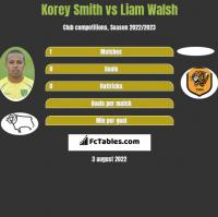 Korey Smith vs Liam Walsh h2h player stats