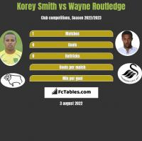Korey Smith vs Wayne Routledge h2h player stats