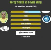 Korey Smith vs Lewis Wing h2h player stats