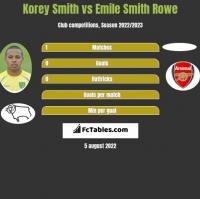 Korey Smith vs Emile Smith Rowe h2h player stats
