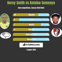 Korey Smith vs Antoine Semenyo h2h player stats