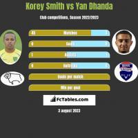 Korey Smith vs Yan Dhanda h2h player stats