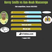 Korey Smith vs Han-Noah Massengo h2h player stats