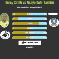 Korey Smith vs Fisayo Dele-Bashiru h2h player stats