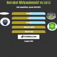 Korrakot Wiriyaudomsiri vs Lei Li h2h player stats