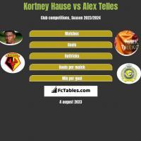 Kortney Hause vs Alex Telles h2h player stats