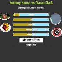 Kortney Hause vs Ciaran Clark h2h player stats