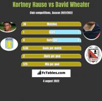 Kortney Hause vs David Wheater h2h player stats