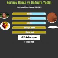 Kortney Hause vs DeAndre Yedlin h2h player stats