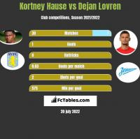 Kortney Hause vs Dejan Lovren h2h player stats