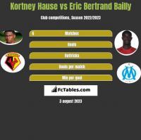 Kortney Hause vs Eric Bertrand Bailly h2h player stats