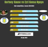 Kortney Hause vs Ezri Konsa Ngoyo h2h player stats