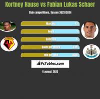 Kortney Hause vs Fabian Lukas Schaer h2h player stats