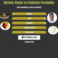 Kortney Hause vs Federico Fernandez h2h player stats
