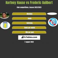 Kortney Hause vs Frederic Guilbert h2h player stats