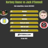 Kortney Hause vs Jack O'Connell h2h player stats