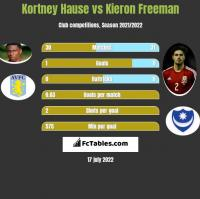 Kortney Hause vs Kieron Freeman h2h player stats