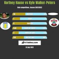 Kortney Hause vs Kyle Walker-Peters h2h player stats