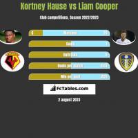 Kortney Hause vs Liam Cooper h2h player stats