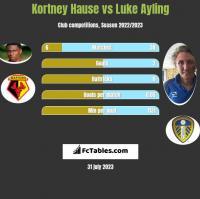 Kortney Hause vs Luke Ayling h2h player stats