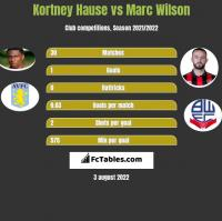Kortney Hause vs Marc Wilson h2h player stats