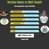 Kortney Hause vs Matt Targett h2h player stats