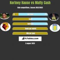 Kortney Hause vs Matty Cash h2h player stats