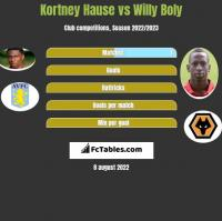 Kortney Hause vs Willy Boly h2h player stats