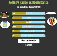 Kortney Hause vs Kevin Danso h2h player stats
