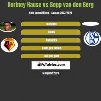 Kortney Hause vs Sepp van den Berg h2h player stats
