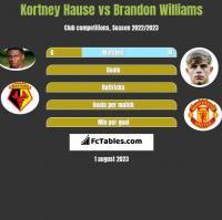 Kortney Hause vs Brandon Williams h2h player stats