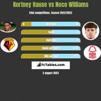 Kortney Hause vs Neco Williams h2h player stats