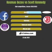 Kosmas Gezos vs Scott Kennedy h2h player stats