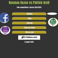 Kosmas Gezos vs Patrick Greil h2h player stats