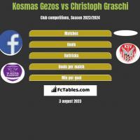 Kosmas Gezos vs Christoph Graschi h2h player stats
