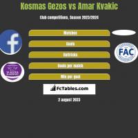 Kosmas Gezos vs Amar Kvakic h2h player stats