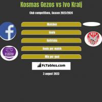 Kosmas Gezos vs Ivo Kralj h2h player stats