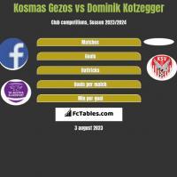 Kosmas Gezos vs Dominik Kotzegger h2h player stats