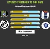 Kosmas Tsilianidis vs Adil Nabi h2h player stats