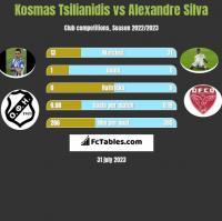 Kosmas Tsilianidis vs Alexandre Silva h2h player stats