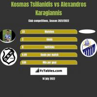 Kosmas Tsilianidis vs Alexandros Karagiannis h2h player stats