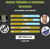 Kosmas Tsilianidis vs Anastasios Karamanos h2h player stats