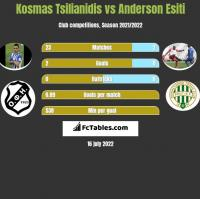 Kosmas Tsilianidis vs Anderson Esiti h2h player stats
