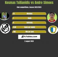 Kosmas Tsilianidis vs Andre Simoes h2h player stats