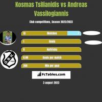Kosmas Tsilianidis vs Andreas Vassilogiannis h2h player stats