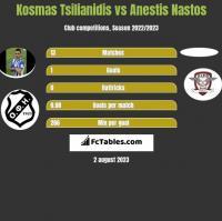 Kosmas Tsilianidis vs Anestis Nastos h2h player stats