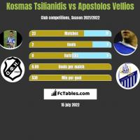 Kosmas Tsilianidis vs Apostolos Vellios h2h player stats