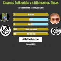 Kosmas Tsilianidis vs Athanasios Dinas h2h player stats
